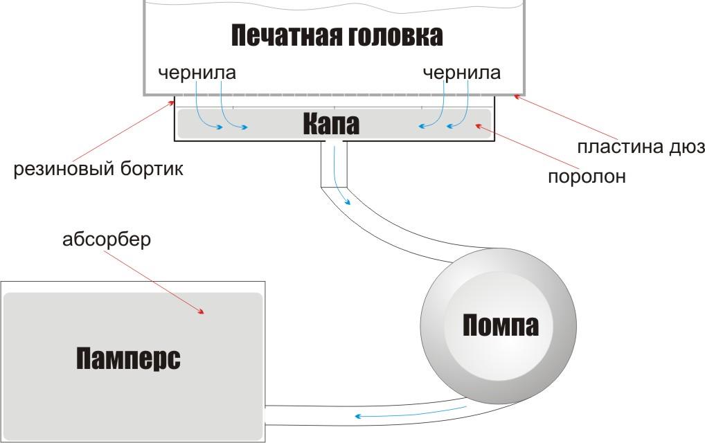 Слив отработанных чернил в памперс - изображение с сайта printer-online.ru